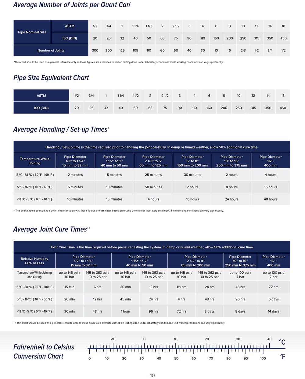 EZ-Weld-Product-Catalog-v9.5-Digital-10